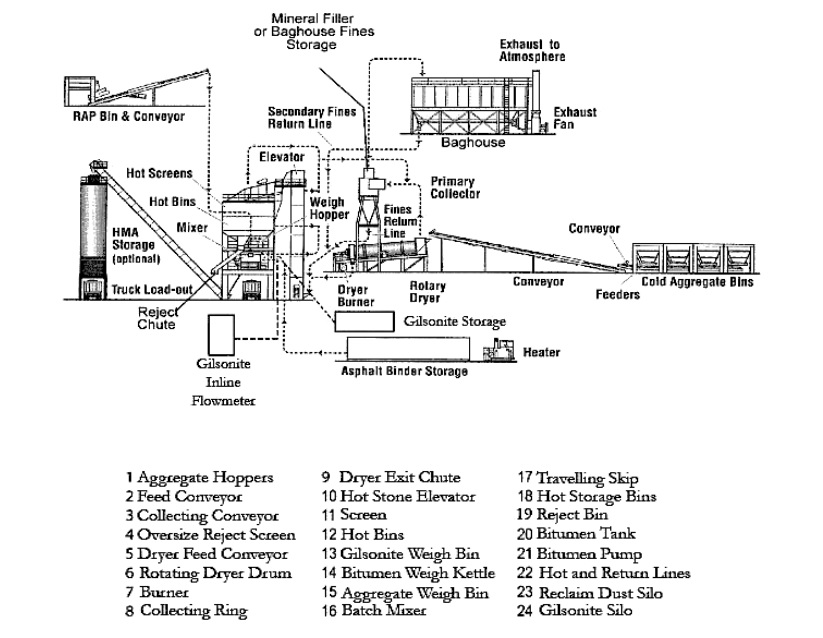 figure shows a cross section view of the pug mill