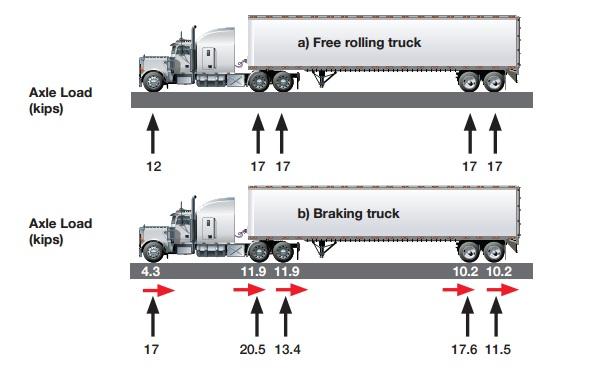18 Wheeler Truck Loading Diagram Electrical Wiring Diagrams